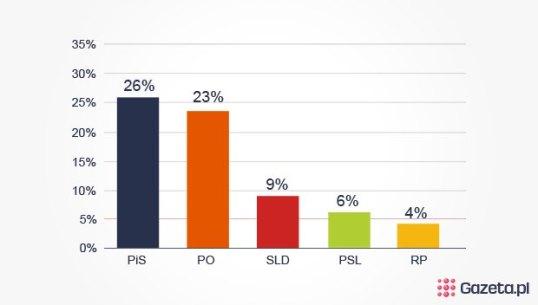 Wedlug-najnowszego-sondazu-CBOS-PiS-wygralby-z-PO